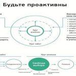 Инфографика  «Семь навыков высокоэффективных людей».