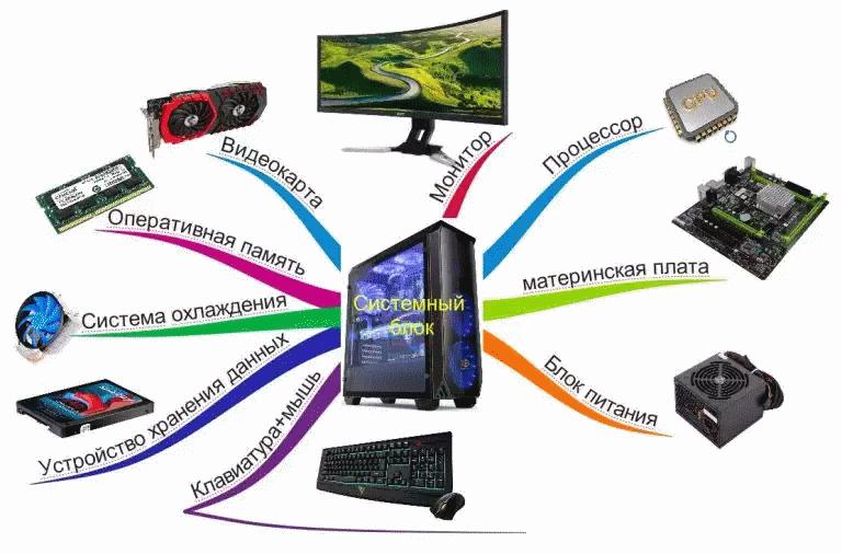 Как собрать компьютер - основные элементы сборки - mindmap карта