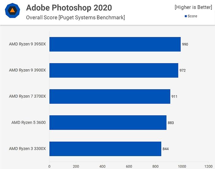 Тест производительности процессоров Ryzen в Adobe Photoshop.