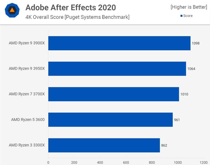 Тест производительности процессоров Ryzen в Adobe After Effects.