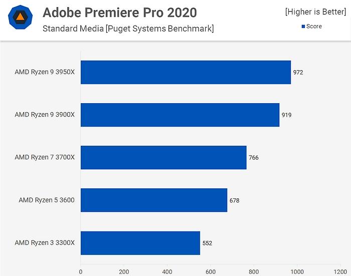 Тест производительности процессоров Ryzen в Premiere Pro 2020