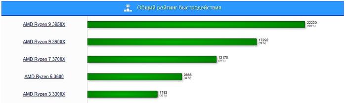 Рейтинг производительности процессоров Ryzen